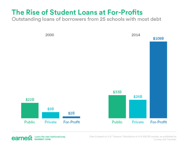 growth in student loan borrowing in dollars