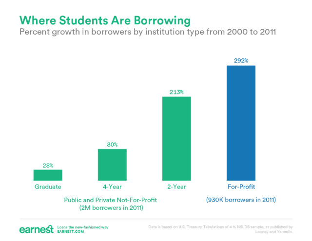 percent growth in borrowing by school type