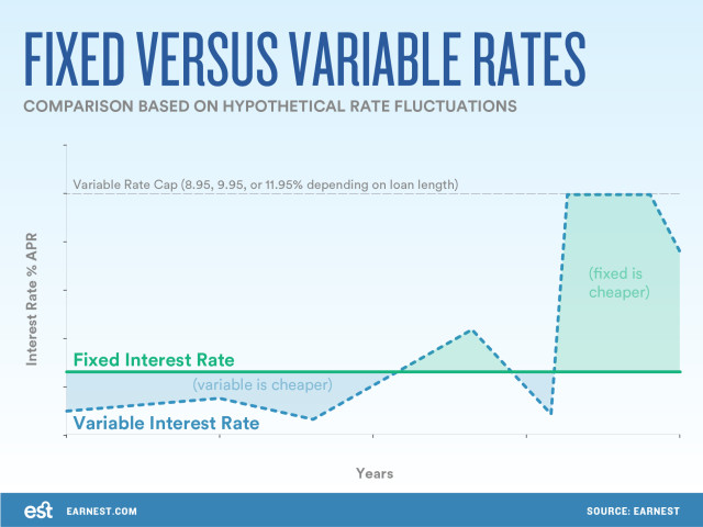 Fixed vs Variable rates : StudentLoans - reddit