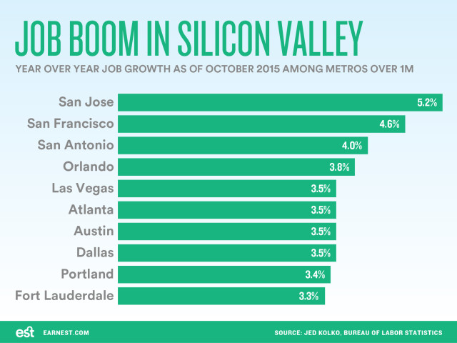Oct-2015-job-growth-in-Silicon-Valley