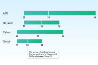 c-email-domains-by-age-final