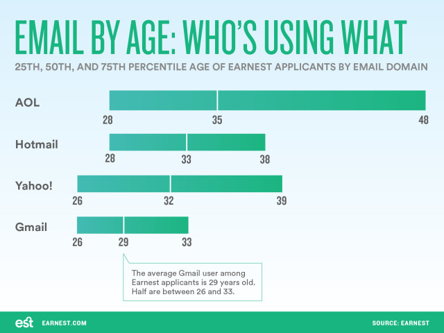 email-domains-by-age-final