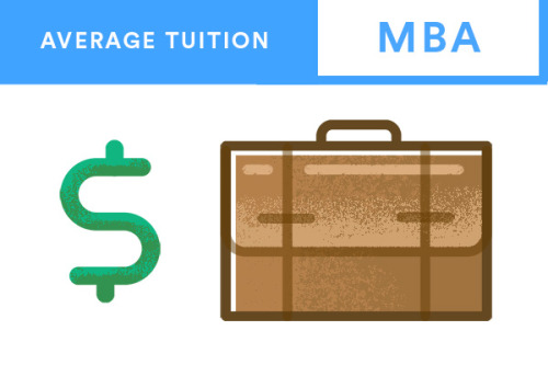 Average mba tuition