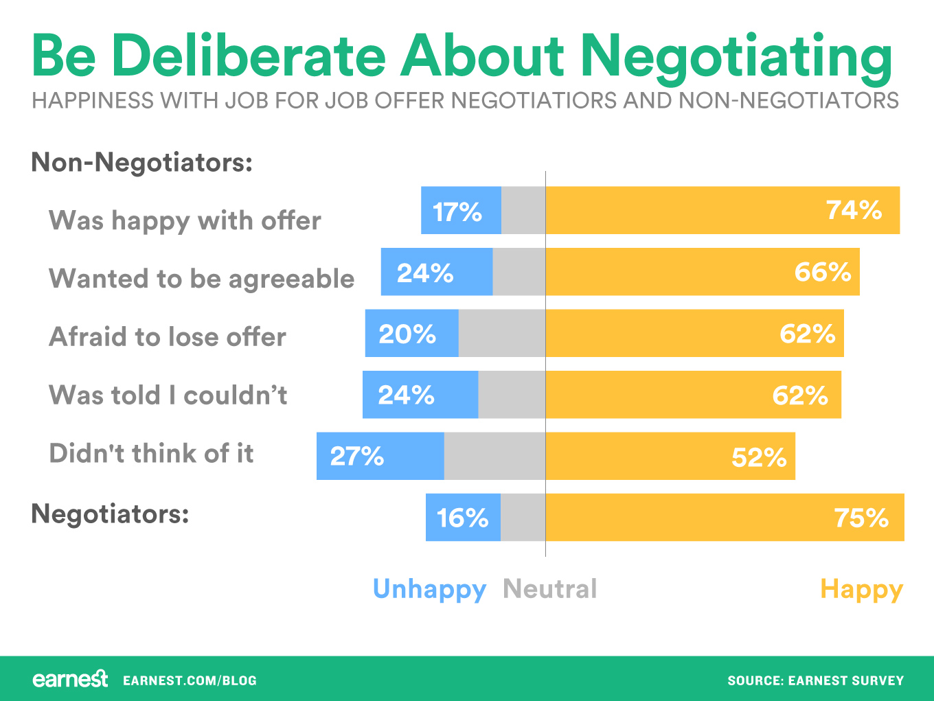 negotiate a salary offer negotiate a salary offer happy now tk
