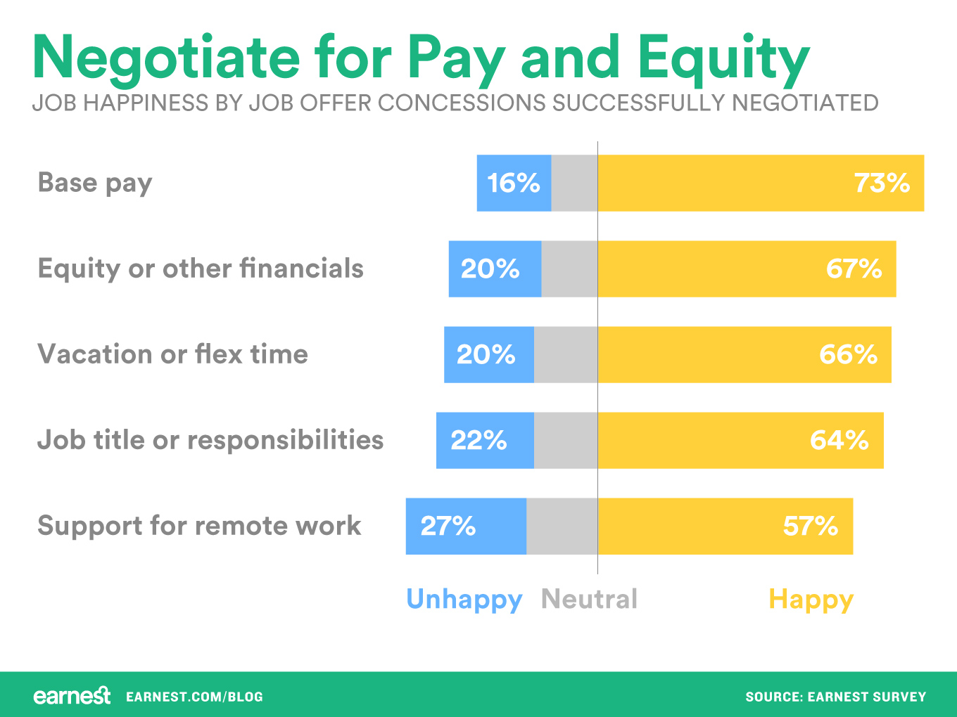 Stock options negotiate salary