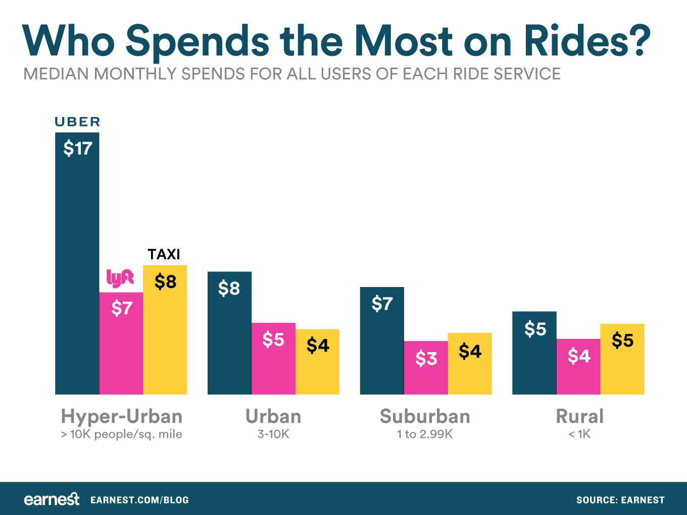 Who-spends-on-rides-by-population-density