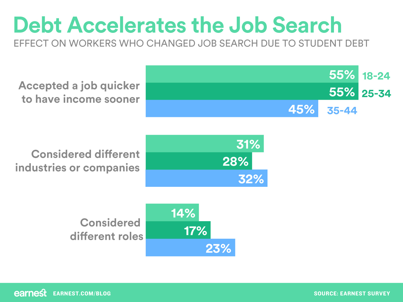 debt-accelerates-the-job-search