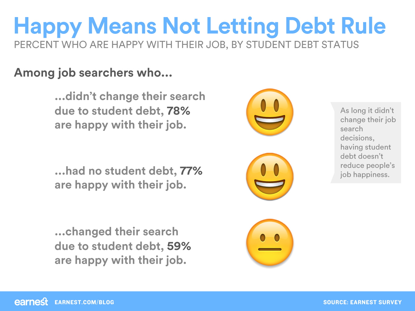 happy-means-not-letting-debt-rule