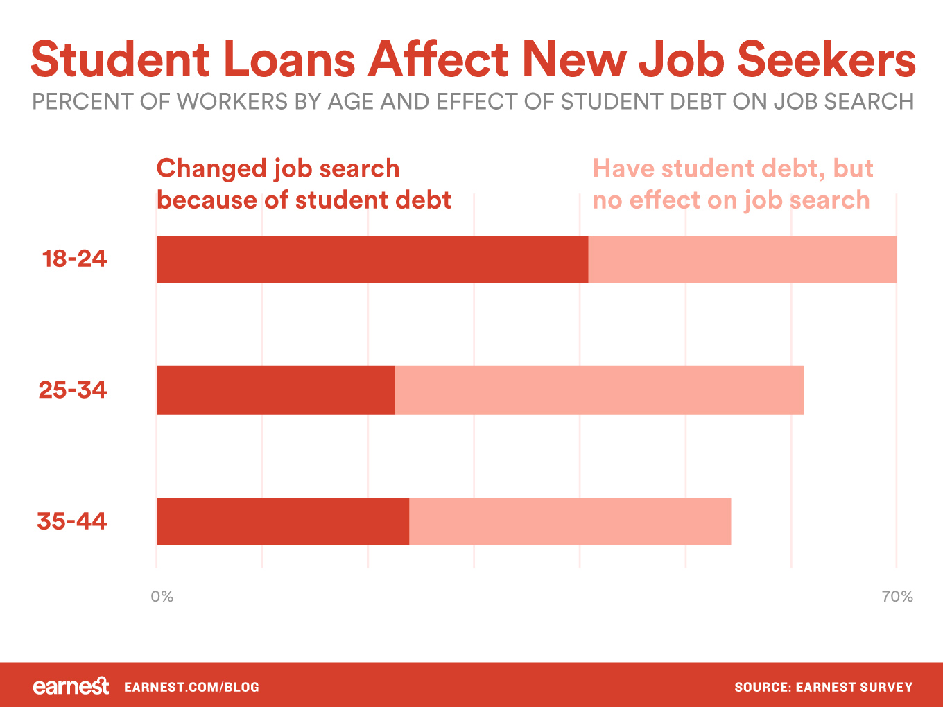 student-loans-affect-new-job-seekers