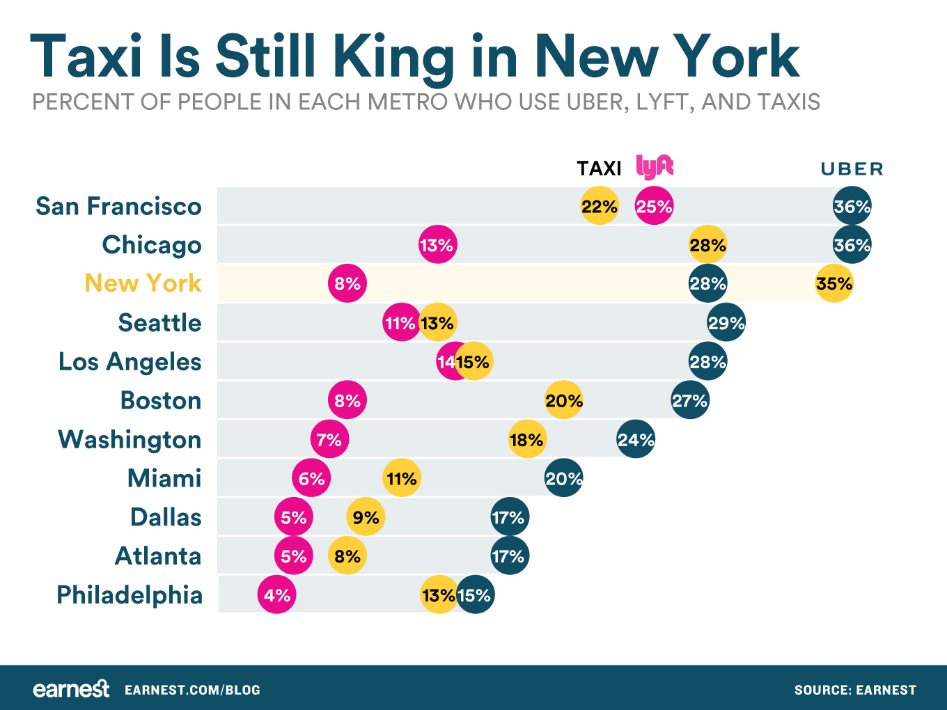 taxis-most-popular-in-NY
