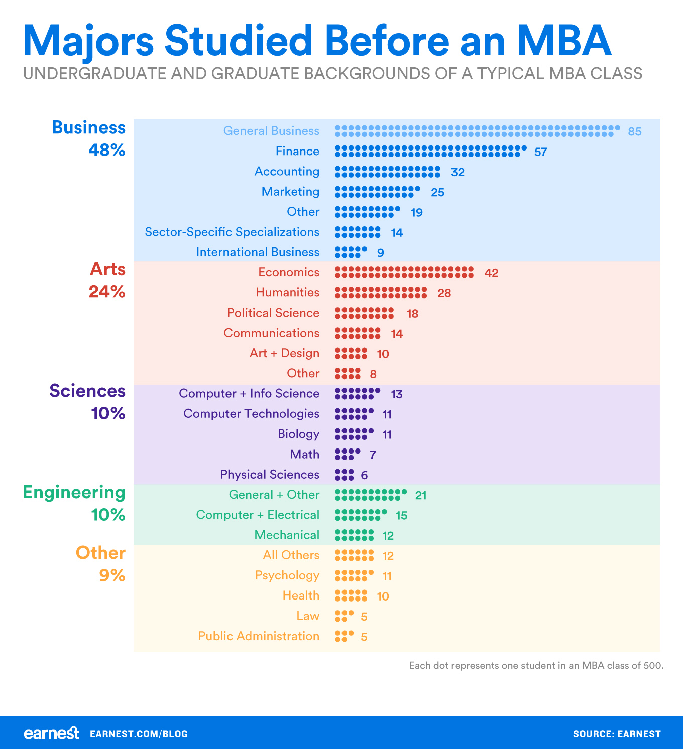 Majors-studied-before-MBA