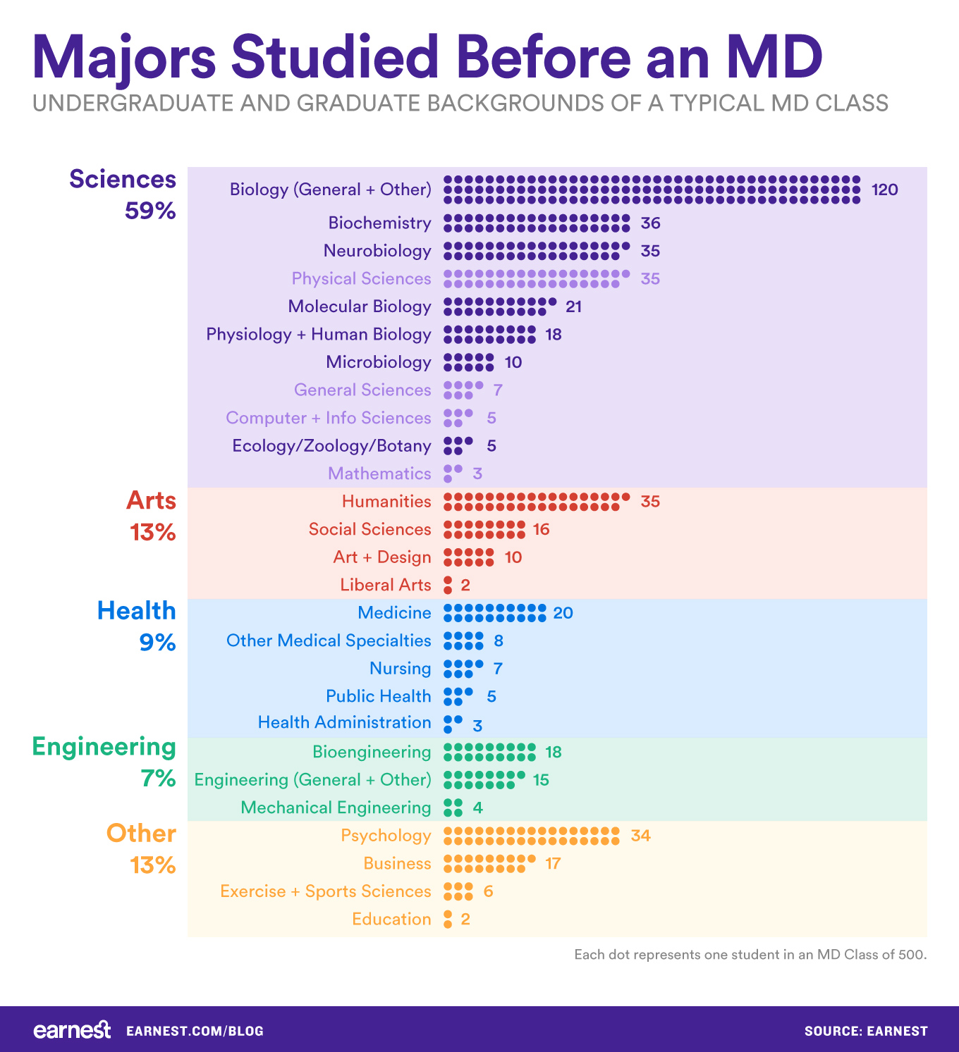 Majors-studied-before-MD