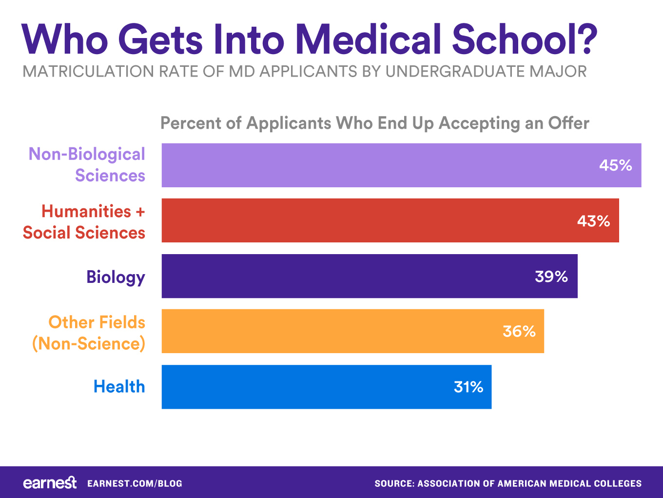 Who-gets-into-medical-school-by-major