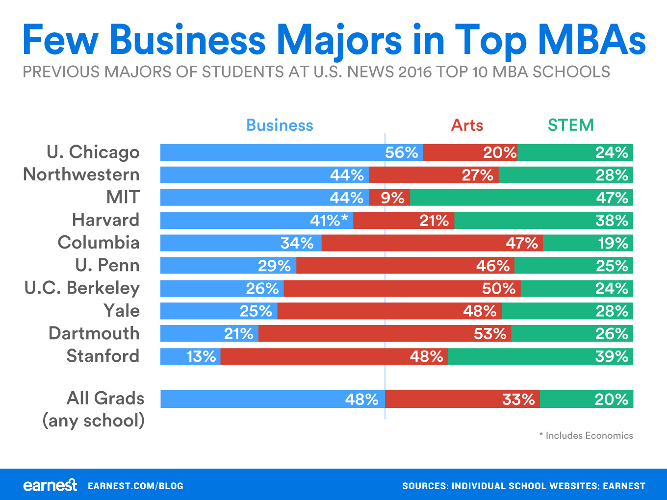 few-business-majors-in-top-mba-programs