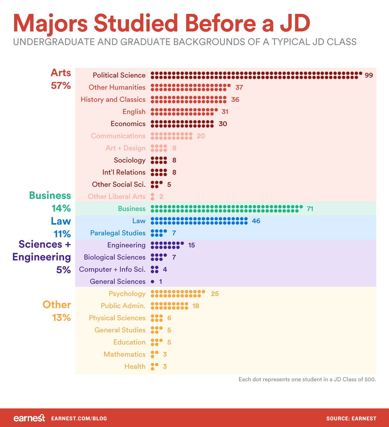 majors-studied-before-a-jd