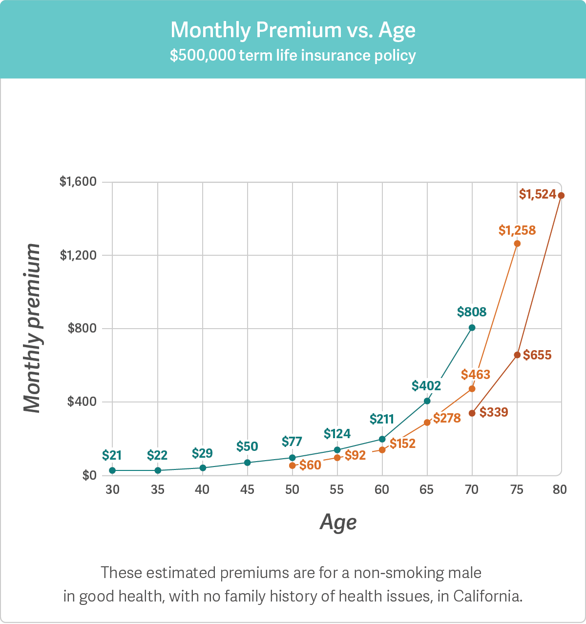 monthly-premium-vs-age-copy2x