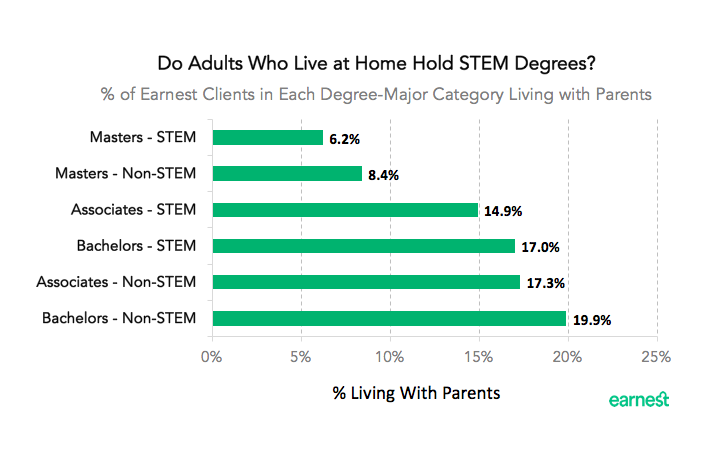 living-at-home-stem