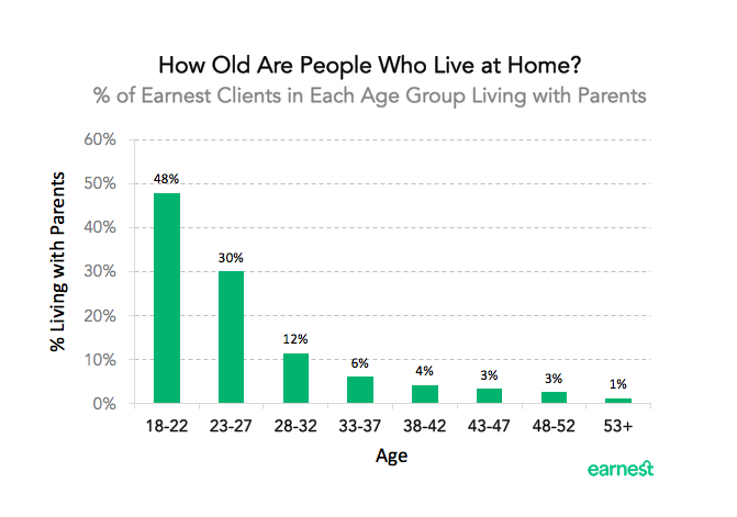 living-at-home-age