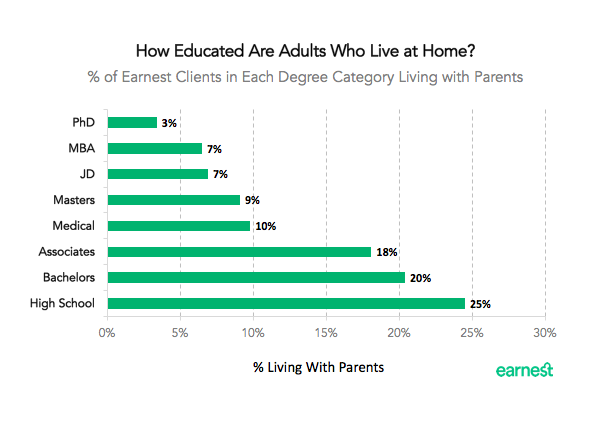 living-at-home-education