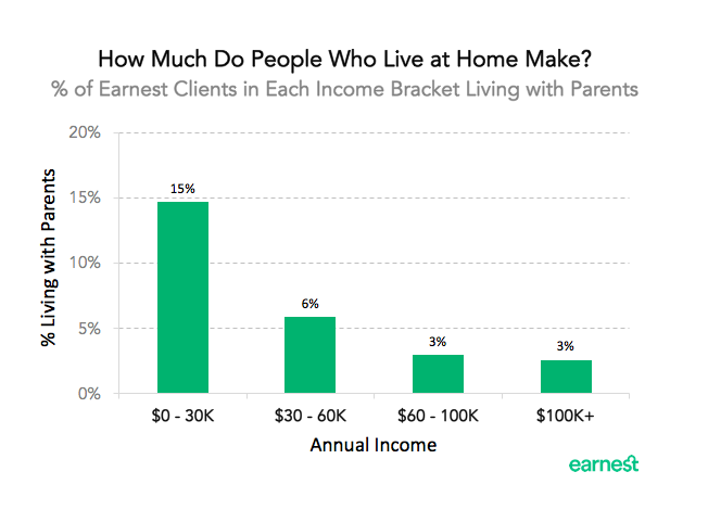 living-at-home-income
