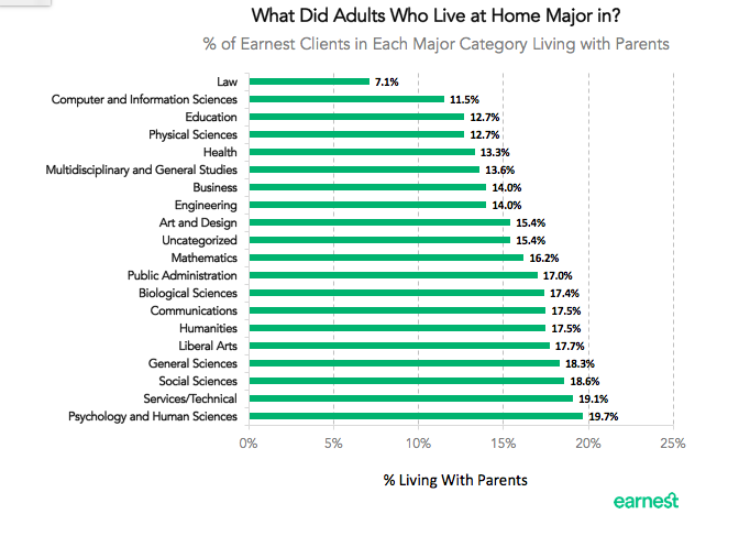 living-at-home-majors
