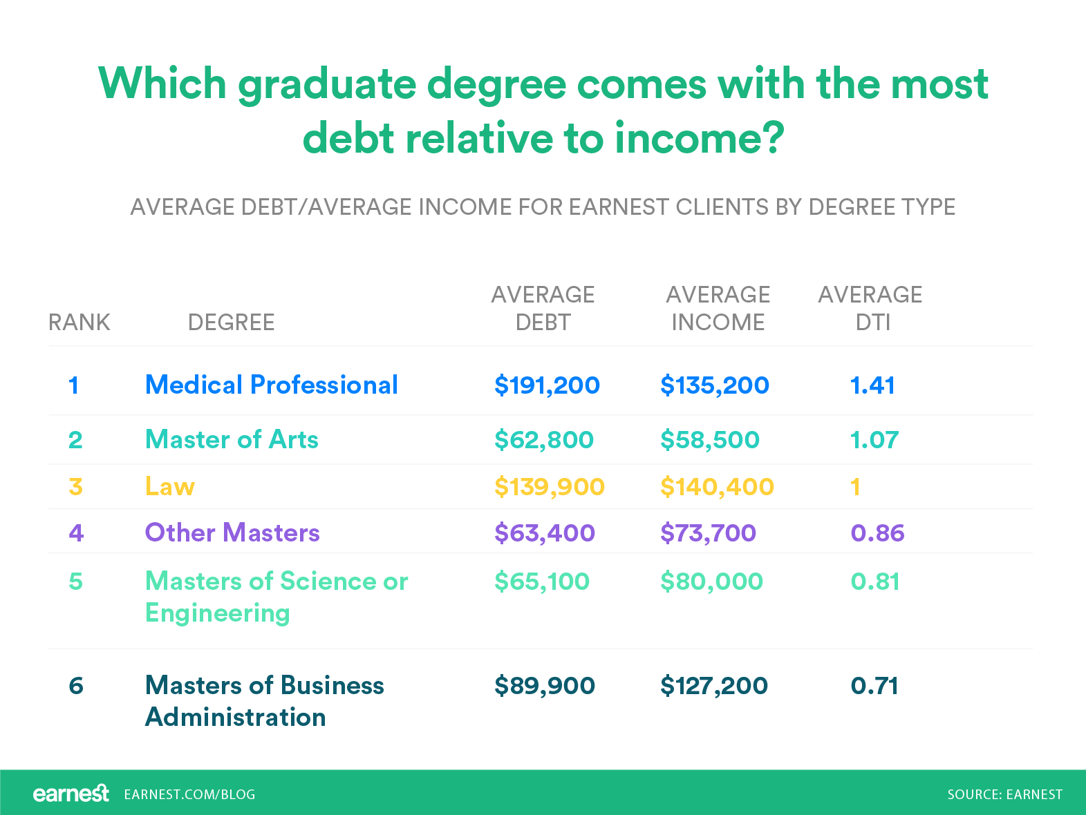 College | Debt | Grad School