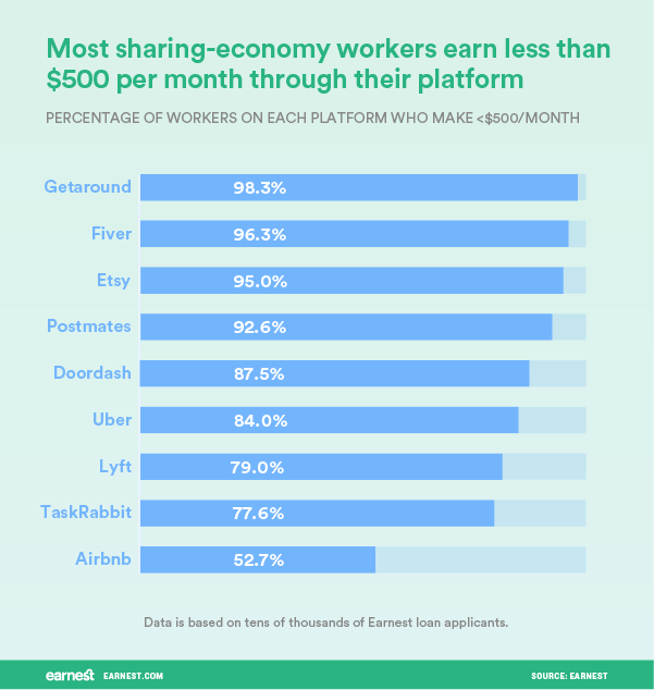 sharing economy income 4