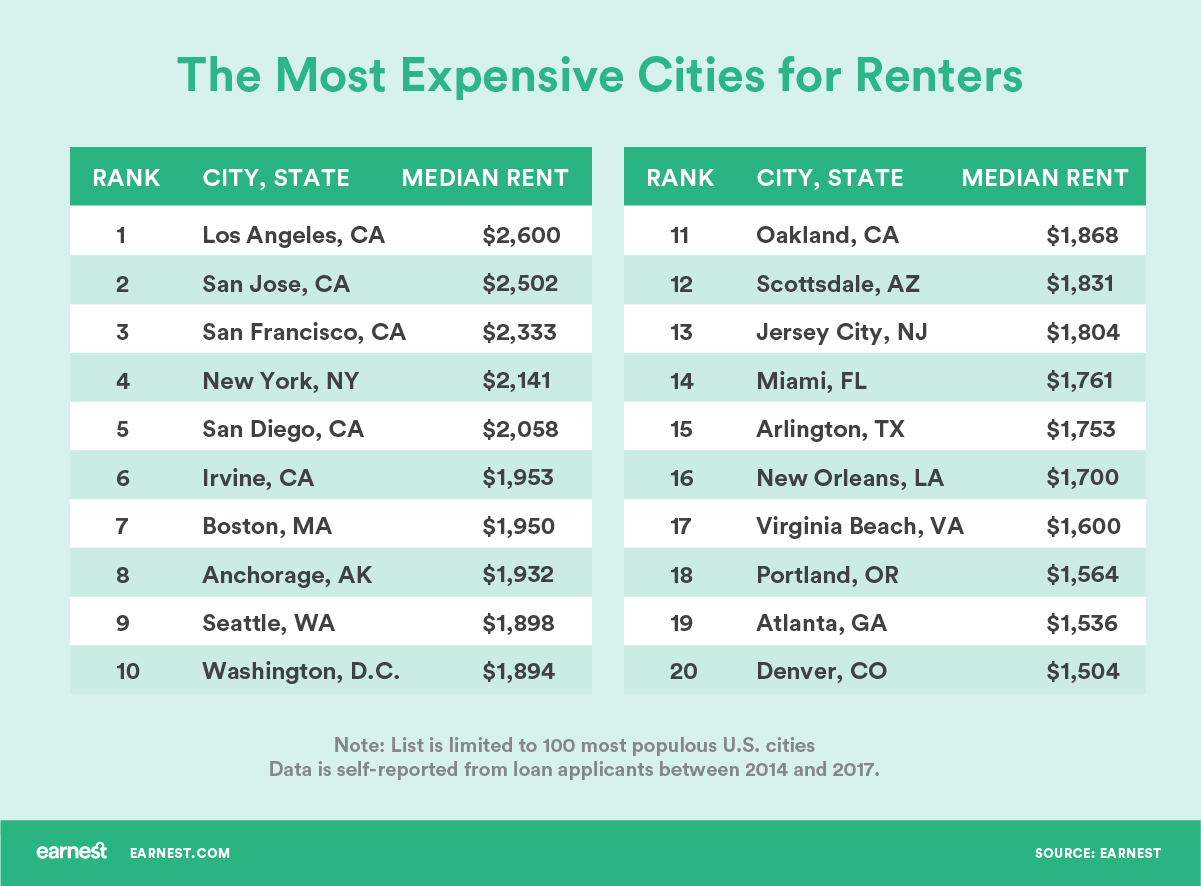 Where people spend the most and least on rent in america What is the most expensive city in america