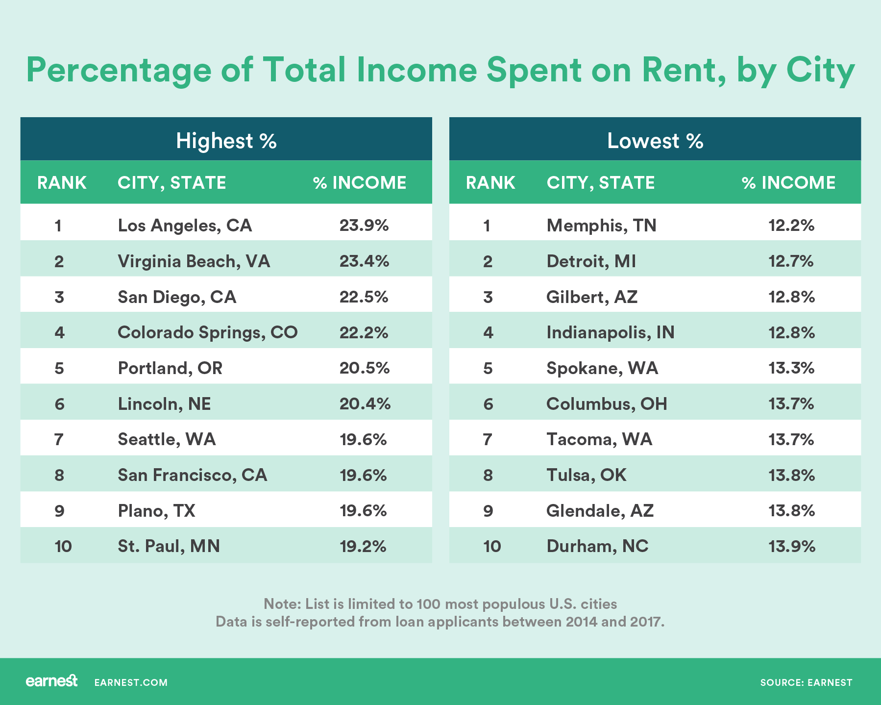 The most and least expensive cities for renters for Most affordable cities in colorado